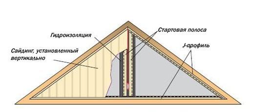 Схема фронтона крыши