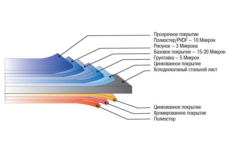 Схема технологического устройства металлосайдинга