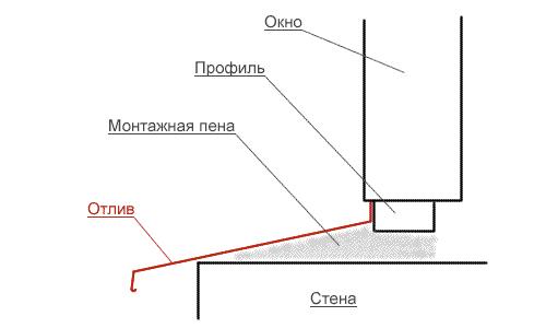 Схема установки водоотлива