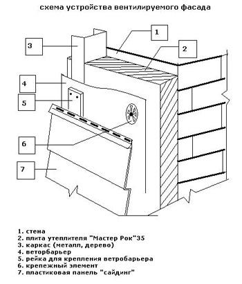 Схема крепления утеплителя на основе минерального базальтового волокна