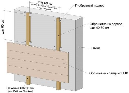 Устройство деревянной обрешетки под сайдинг