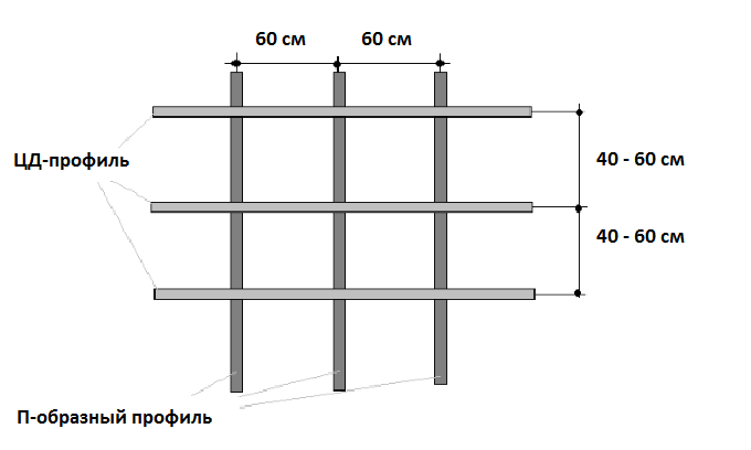 Схема металлической обрешетки под сайдинг