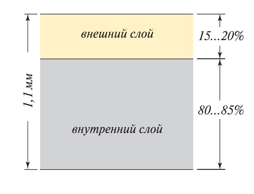 Схема толщины винилового сайдинга